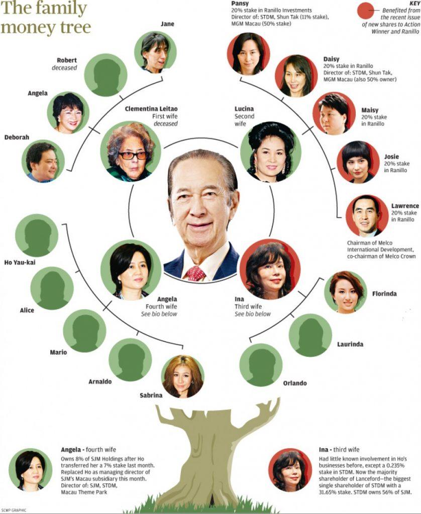 Stanley Ho arbre genealogique