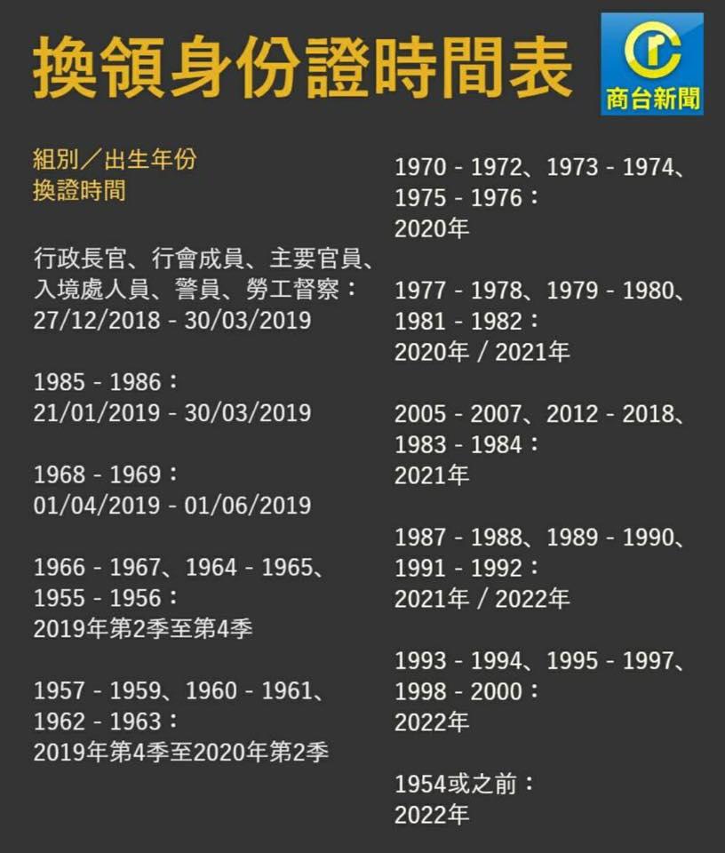 remplacement carte identité hong kong