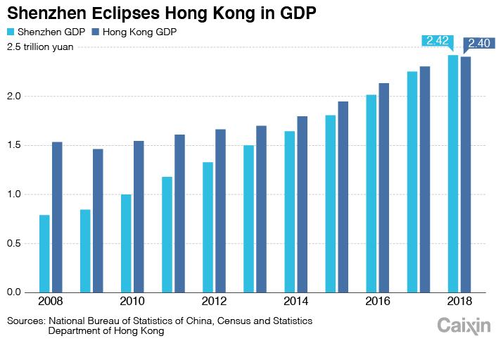 shenzhen Hong Kong PIB